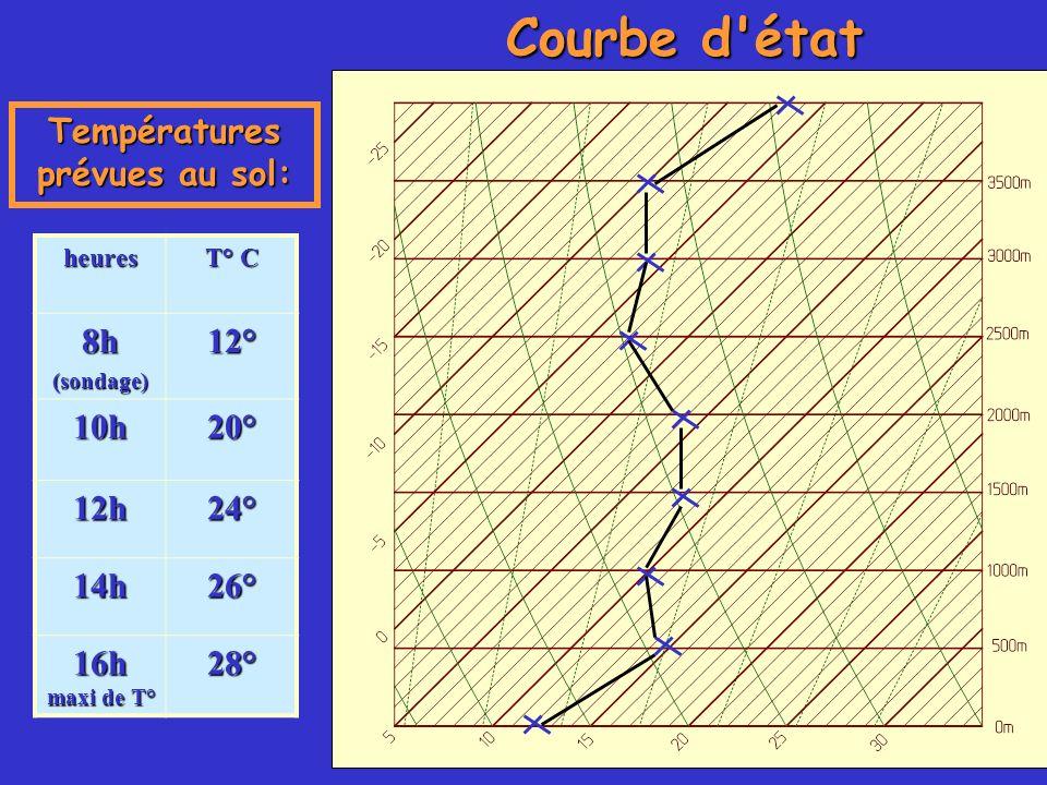 heures T° C 8h(sondage)12° 10h20° 12h24° 14h26° 16h maxi de T° 28° Températures prévues au sol: Courbe d'état