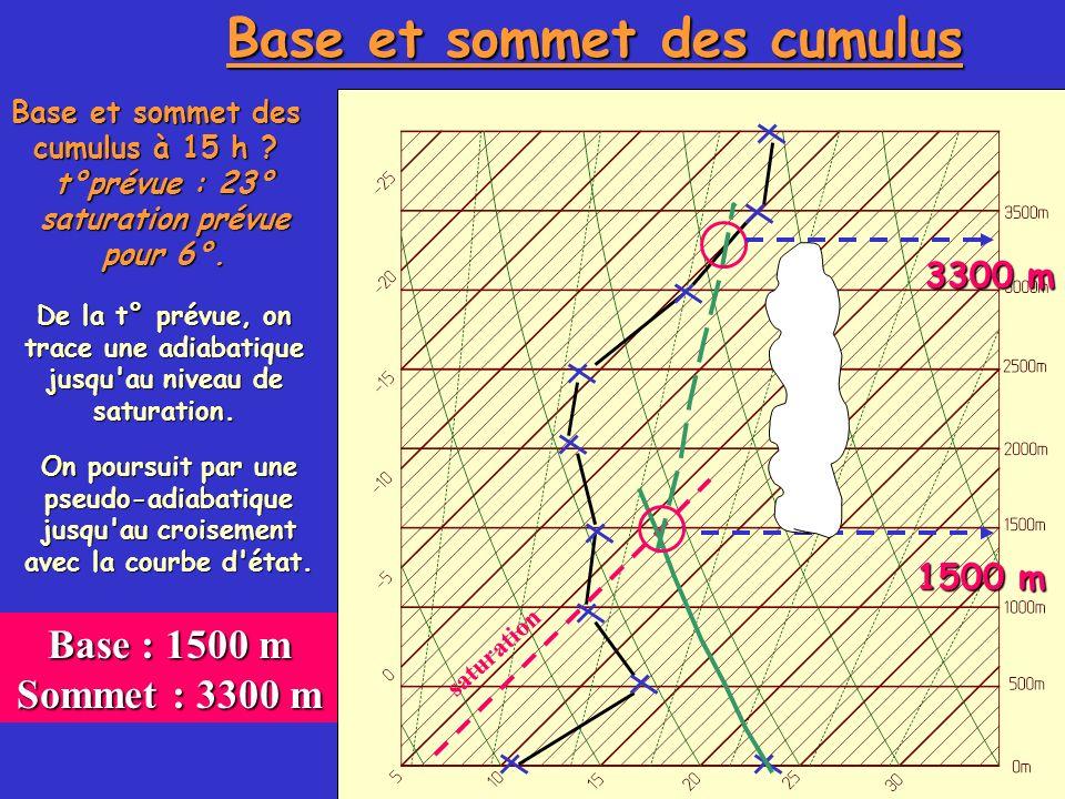 Base et sommet des cumulus Base et sommet des cumulus à 15 h ? t°prévue : 23° saturation prévue pour 6°. De la t° prévue, on trace une adiabatique jus
