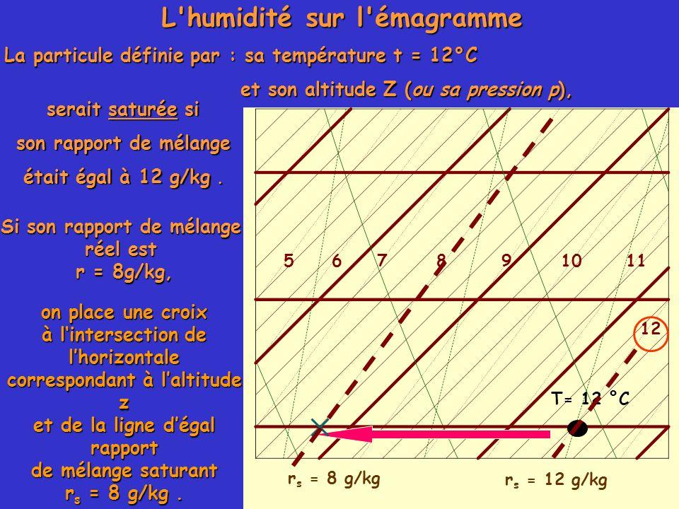 L'humidité sur l'émagramme La particule définie par : sa température t = 12°C et son altitude Z (ou sa pression p), et son altitude Z (ou sa pression