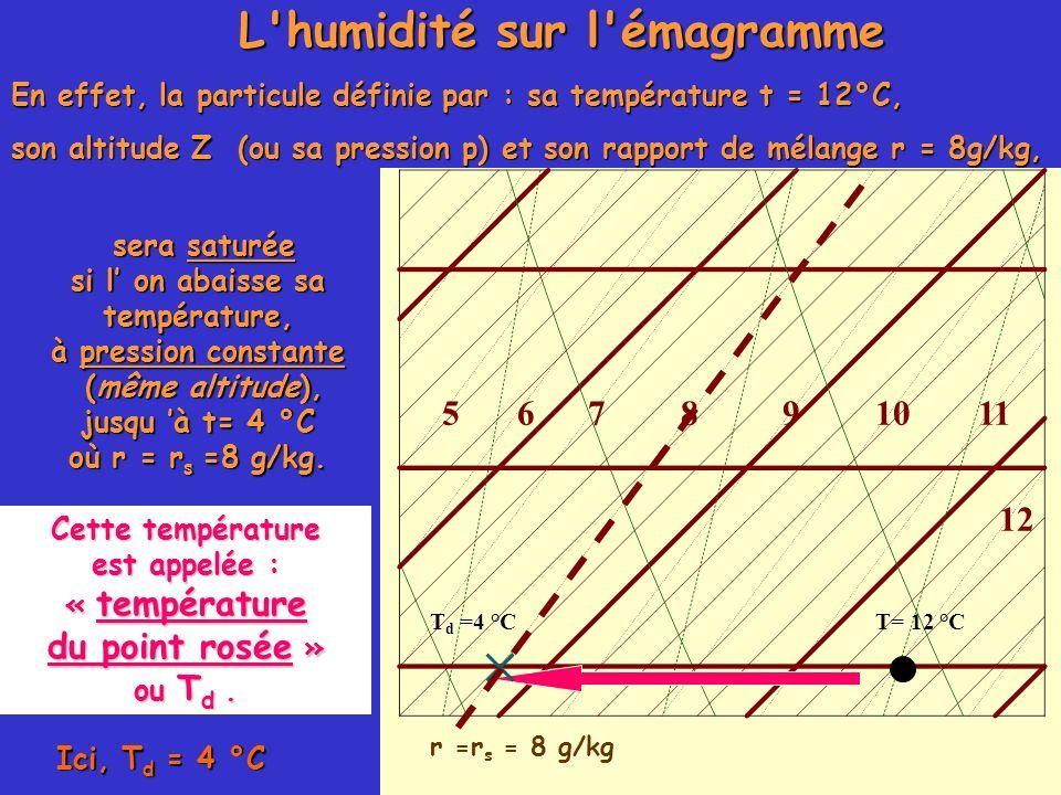 L'humidité sur l'émagramme En effet, la particule définie par : sa température t = 12°C, son altitude Z (ou sa pression p) et son rapport de mélange r