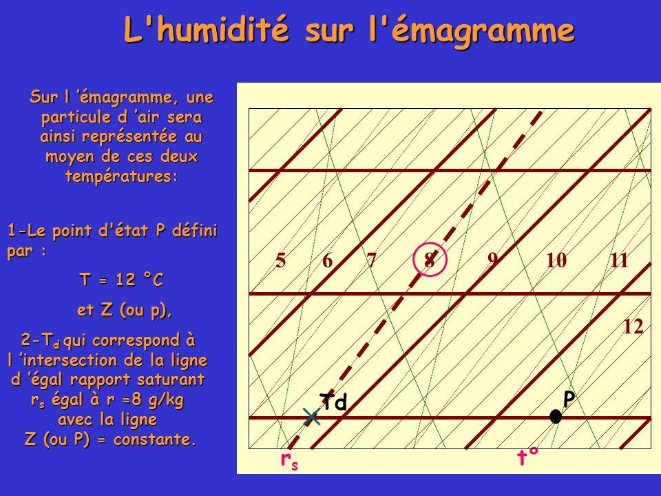 Sur l émagramme, une particule d air sera ainsi représentée au moyen de ces deux températures: 1-Le point d'état P défini par : T = 12 °C et Z (ou p),