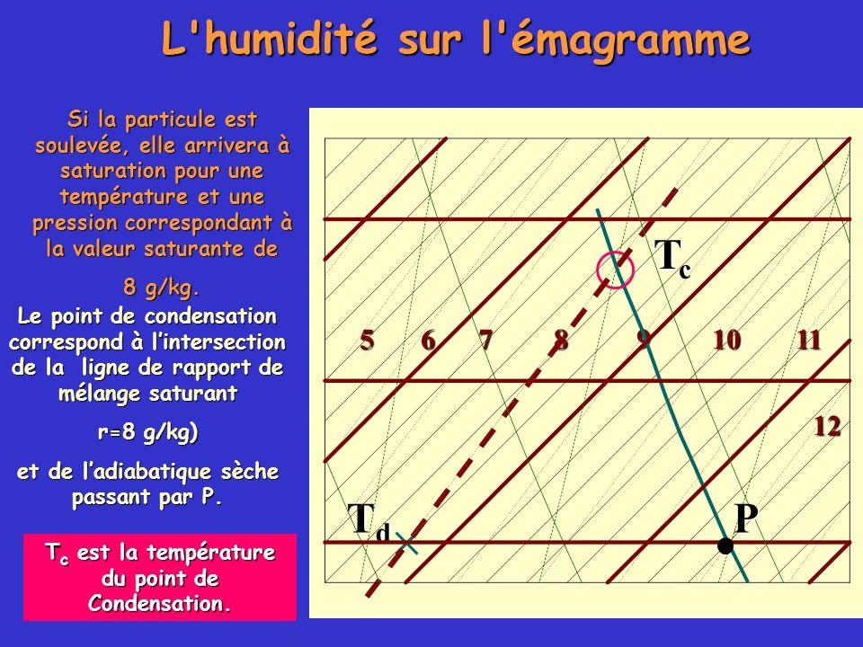 L'humidité sur l'émagramme 105678911 12 TdTdTdTd Si la particule est soulevée, elle arrivera à saturation pour une température et une pression corresp