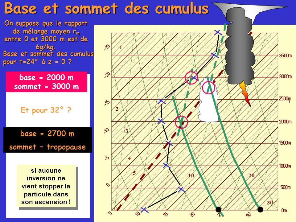 1 2 3 4 5 1020 30 Base et sommet des cumulus On suppose que le rapport de mélange moyen r m entre 0 et 3000 m est de 6g/kg. Base et sommet des cumulus