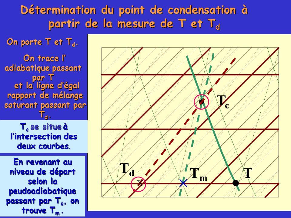 Détermination du point de condensation à partir de la mesure de T et T d On porte T et T d. TmTm TcTc On trace l adiabatique passant par T et la ligne