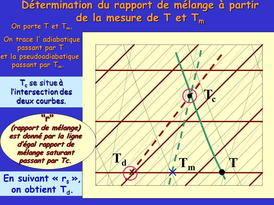 En suivant « r s », on obtient T d. Détermination du rapport de mélange à partir de la mesure de T et T m On porte T et T m On porte T et T m. TmTm Tc