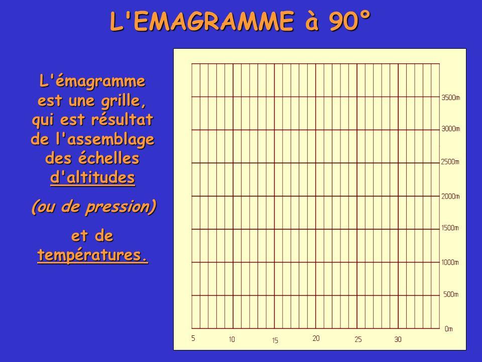 L'EMAGRAMME à 90° L'émagramme est une grille, qui est résultat de l'assemblage des échelles d'altitudes (ou de pression) et de températures.