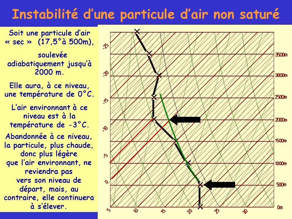 Instabilité dune particule dair non saturé Soit une particule dair « sec » (17,5°à 500m), soulevée adiabatiquement jusquà 2000 m. Elle aura, à ce nive