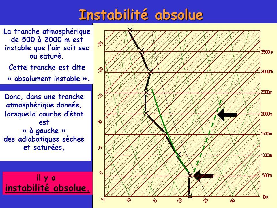 Instabilité absolue La tranche atmosphérique de 500 à 2000 m est instable que lair soit sec ou saturé. Cette tranche est dite « absolument instable ».