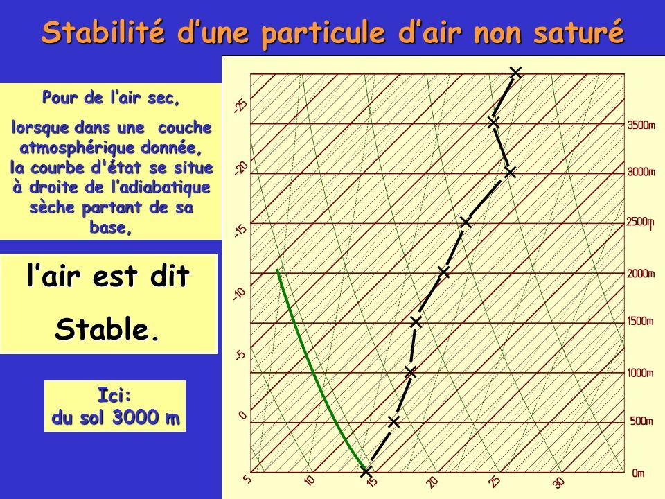 Stabilité dune particule dair non saturé lair est dit Stable. Pour de lair sec, lorsque dans une couche atmosphérique donnée, la courbe d'état se situ