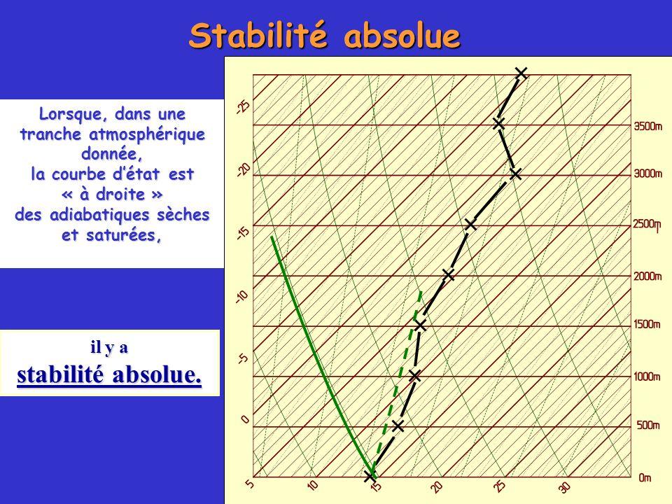 Stabilité absolue il y a stabilité absolue. Lorsque, dans une tranche atmosphérique donnée, la courbe détat est « à droite » des adiabatiques sèches e