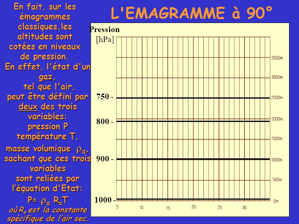 L'EMAGRAMME à 90° En fait, sur les émagrammes classiques,les altitudes sont cotées en niveaux de pression. 750 - Pression [hPa] 800 - 900 - 1000 - En