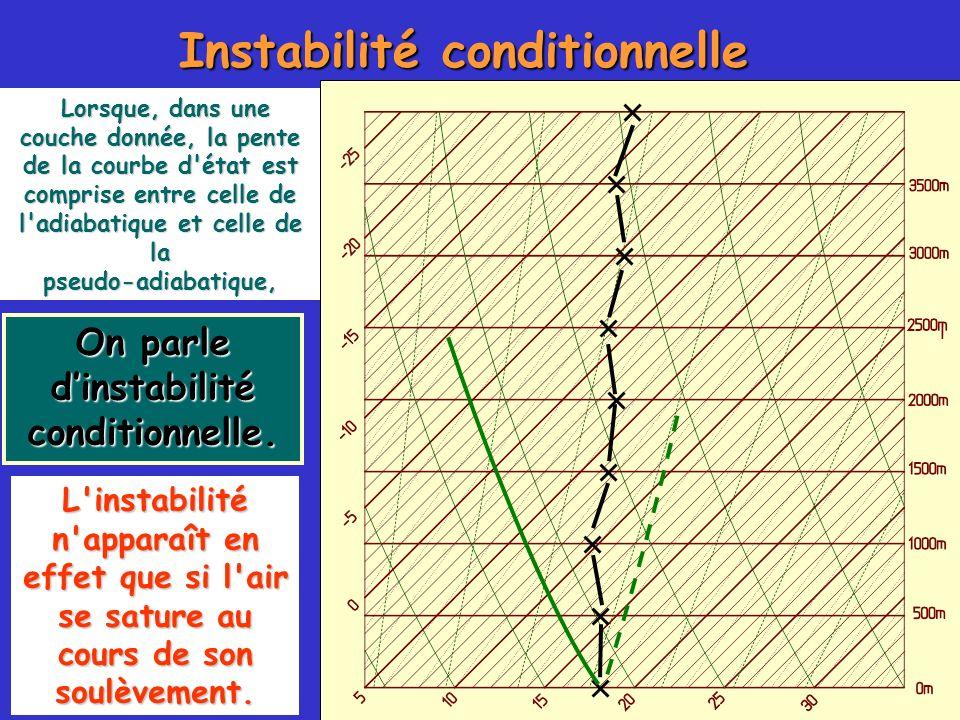 Instabilité conditionnelle On parle dinstabilité conditionnelle. Lorsque, dans une couche donnée, la pente de la courbe d'état est comprise entre cell