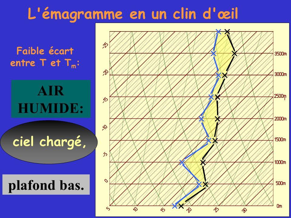 L'émagramme en un clin d'œil Faible écart entre T et T m : AIR HUMIDE: ciel chargé, plafond bas.