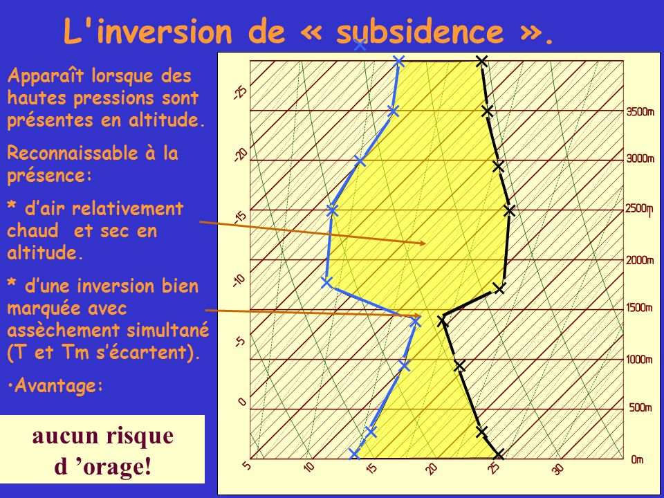 L'inversion de « subsidence ». Apparaît lorsque des hautes pressions sont présentes en altitude. Reconnaissable à la présence: * dair relativement cha