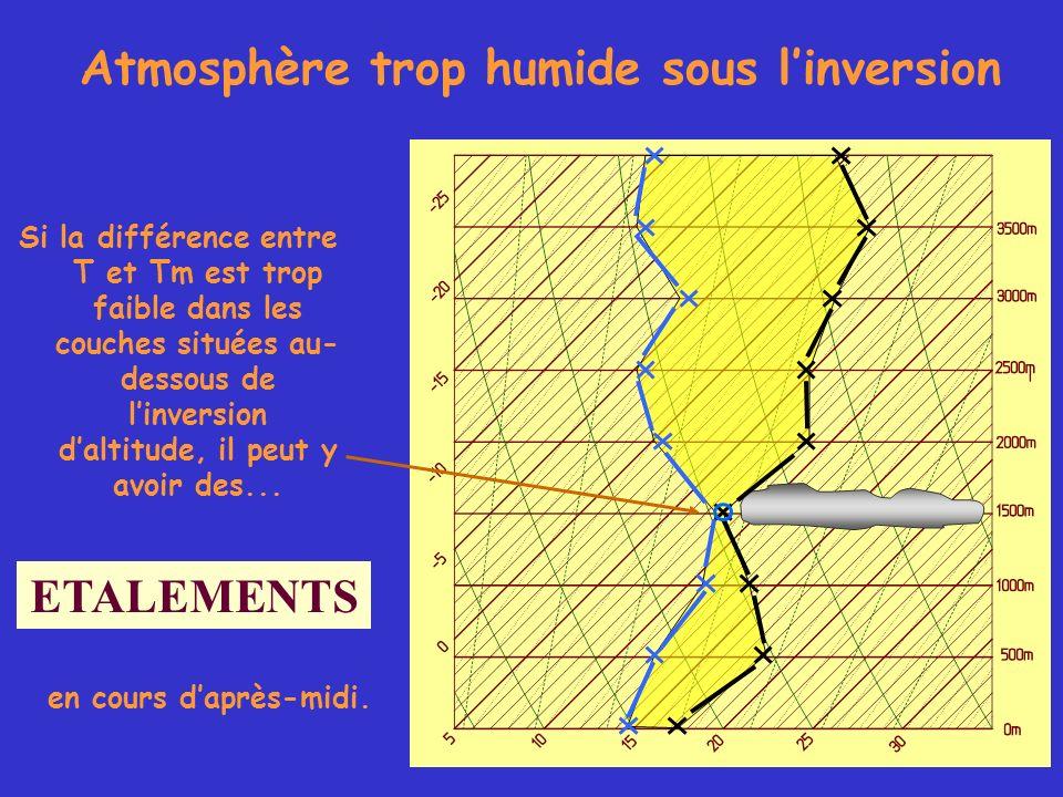Atmosphère trop humide sous linversion Si la différence entre T et Tm est trop faible dans les couches situées au- dessous de linversion daltitude, il