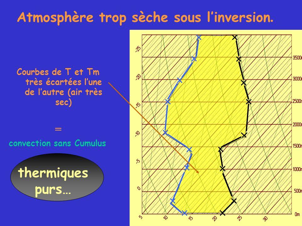 Atmosphère trop sèche sous linversion. Courbes de T et Tm très écartées lune de lautre (air très sec) = convection sans Cumulus thermiques purs…