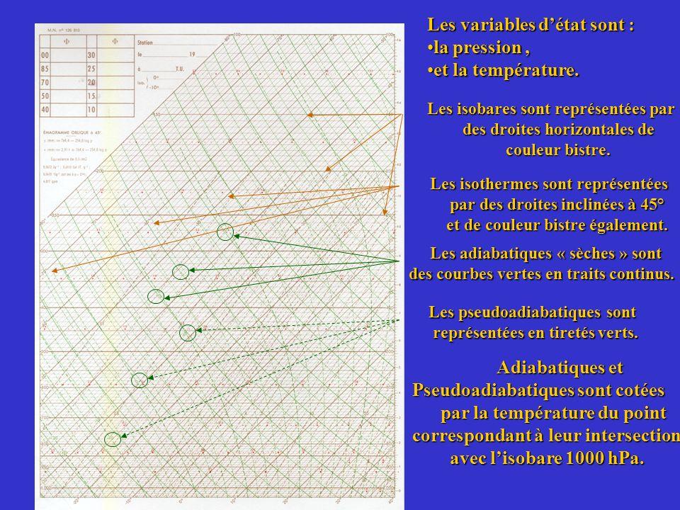Les adiabatiques « sèches » sont Les adiabatiques « sèches » sont des courbes vertes en traits continus. des courbes vertes en traits continus. Les is