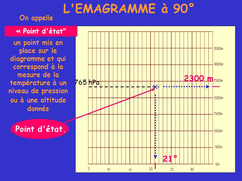 L'EMAGRAMME à 90° On appelle Point d'état. un point mis en place sur le diagramme et qui correspond à la mesure de la température à un niveau de press