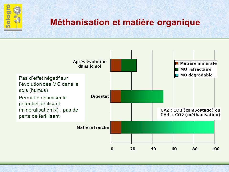 Méthanisation et matière organique 020406080100 Matière fraîche Digestat Après évolution dans le sol Matière minérale MO réfractaire MO dégradable GAZ : CO2 (compostage) ou CH4 + CO2 (méthanisation) Pas deffet négatif sur lévolution des MO dans le sols (humus) Permet doptimiser le potentiel fertilisant (minéralisation N) : pas de perte de fertilisant