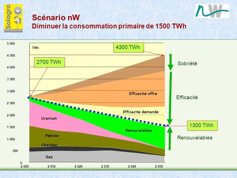 Scénario nW Diminuer la consommation primaire de 1500 TWh Sobriété Efficacité Renouvelables 0 500 1 000 1 500 2 000 2 500 3 000 3 500 4 000 4 500 5 00