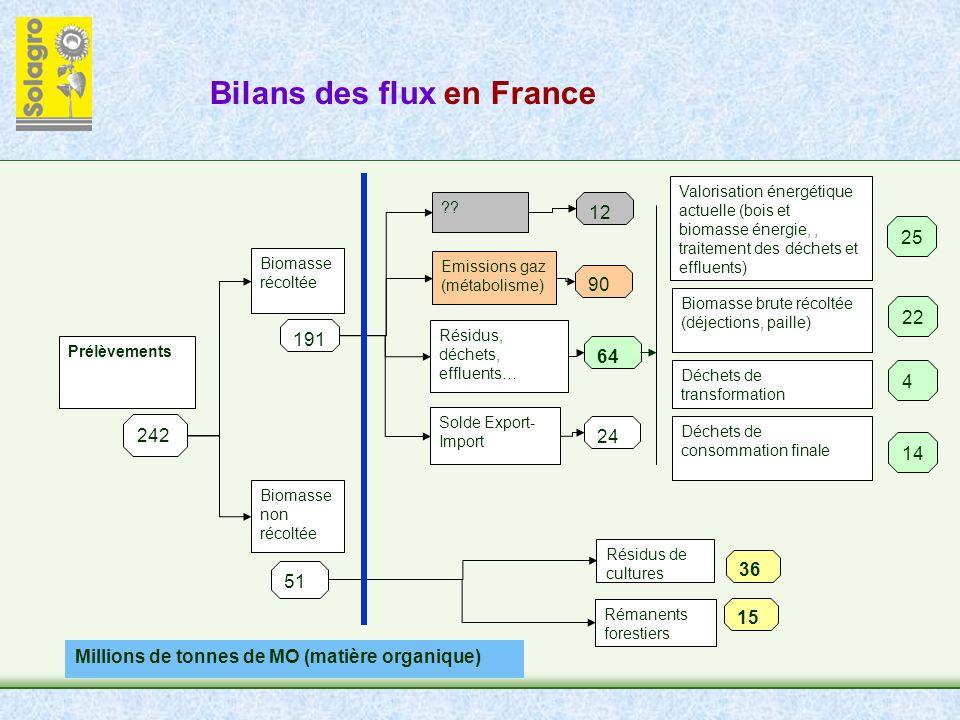 Bilans des flux en France 242 Prélèvements Biomasse récoltée Biomasse non récoltée 51 Emissions gaz (métabolisme) 90 Résidus, déchets, effluents… 64 Solde Export- Import 24 Résidus de cultures 36 Rémanents forestiers 191 Valorisation énergétique actuelle (bois et biomasse énergie,, traitement des déchets et effluents) 25 Biomasse brute récoltée (déjections, paille) Déchets de transformation Déchets de consommation finale 22 4 14 15 .