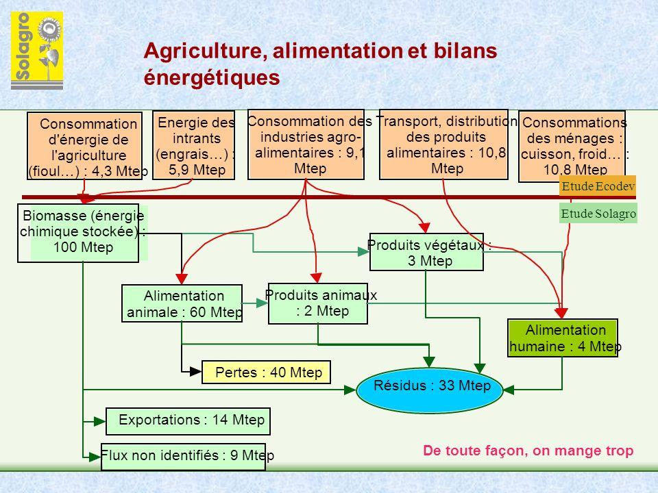 Agriculture, alimentation et bilans énergétiques Biomasse (énergie chimique stockée) : 100 Mtep Produits animaux : 2 Mtep Alimentation animale : 60 Mtep Produits végétaux : 3 Mtep Alimentation humaine : 4 Mtep Pertes : 40 Mtep Résidus : 33 Mtep Consommation d énergie de l agriculture (fioul…) : 4,3 Mtep Energie des intrants (engrais…) : 5,9 Mtep Consommation des industries agro- alimentaires : 9,1 Mtep Transport, distribution des produits alimentaires : 10,8 Mtep Consommations des ménages : cuisson, froid… : 10,8 Mtep Exportations : 14 Mtep Flux non identifiés : 9 Mtep Etude Solagro Etude Ecodev De toute façon, on mange trop