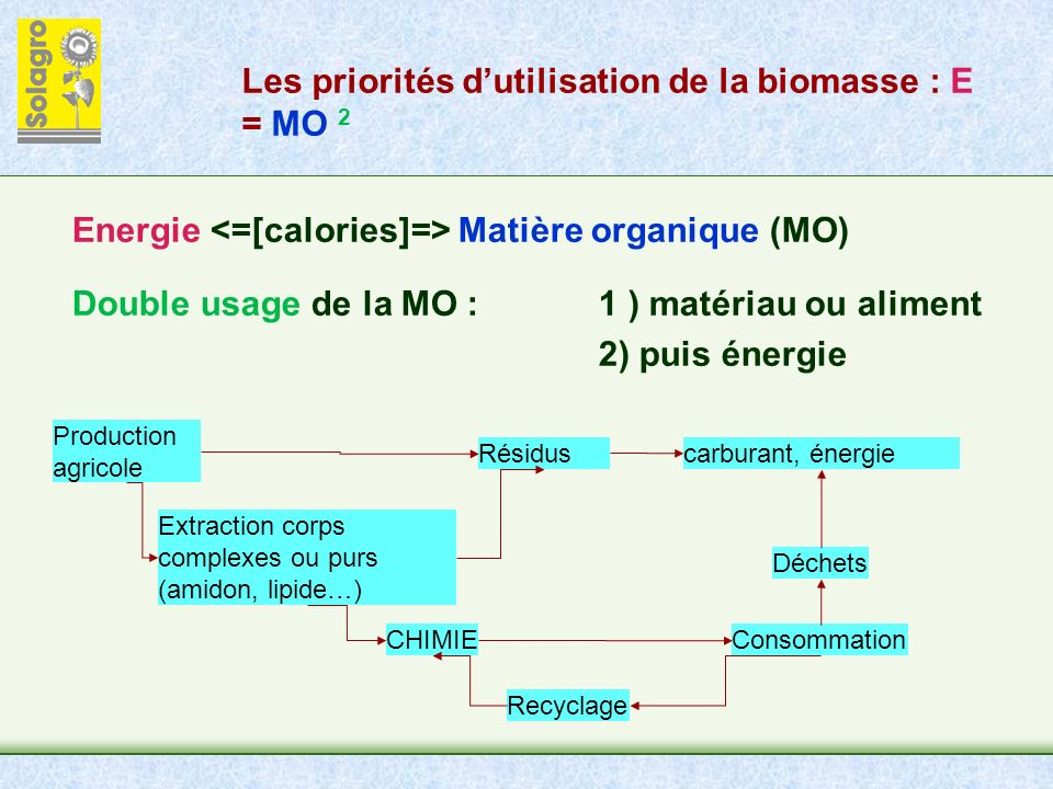 Les priorités dutilisation de la biomasse : E = MO 2 Energie Matière organique (MO) Double usage de la MO : 1 ) matériau ou aliment 2) puis énergie Production agricole Résidus Extraction corps complexes ou purs (amidon, lipide…) CHIMIEConsommation Déchets carburant, énergie Recyclage