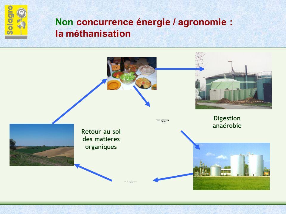 Non concurrence énergie / agronomie : la méthanisation Retour au sol des matières organiques Digestion anaérobie
