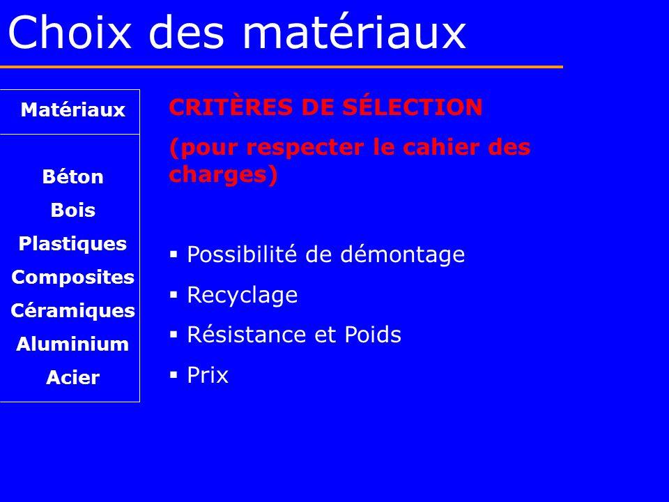 Choix des matériaux CRITÈRES DE SÉLECTION (pour respecter le cahier des charges) Possibilité de démontage Recyclage Résistance et Poids Prix Matériaux