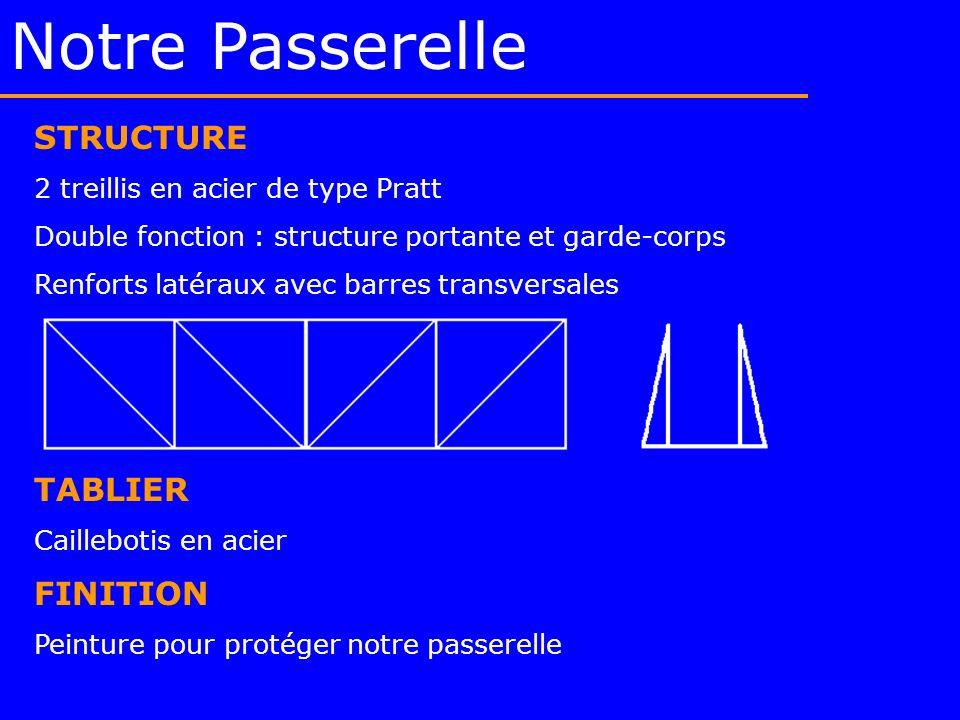 Notre Passerelle STRUCTURE 2 treillis en acier de type Pratt Double fonction : structure portante et garde-corps Renforts latéraux avec barres transve
