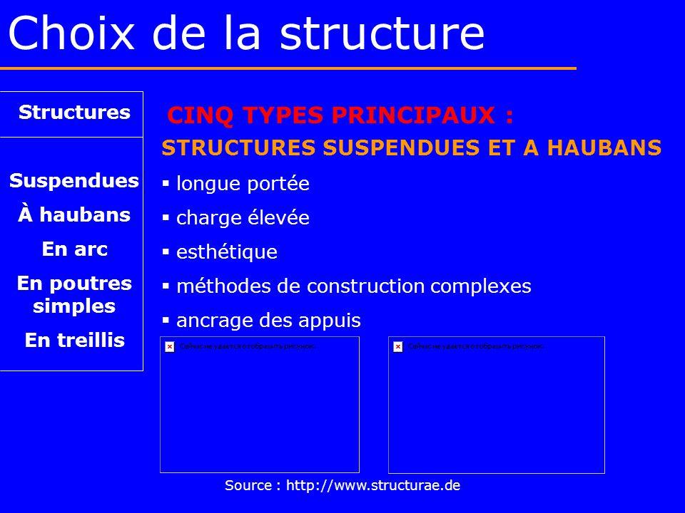 Choix de la structure Structures Suspendues À haubans En arc En poutres simples En treillis CINQ TYPES PRINCIPAUX : STRUCTURES SUSPENDUES ET A HAUBANS