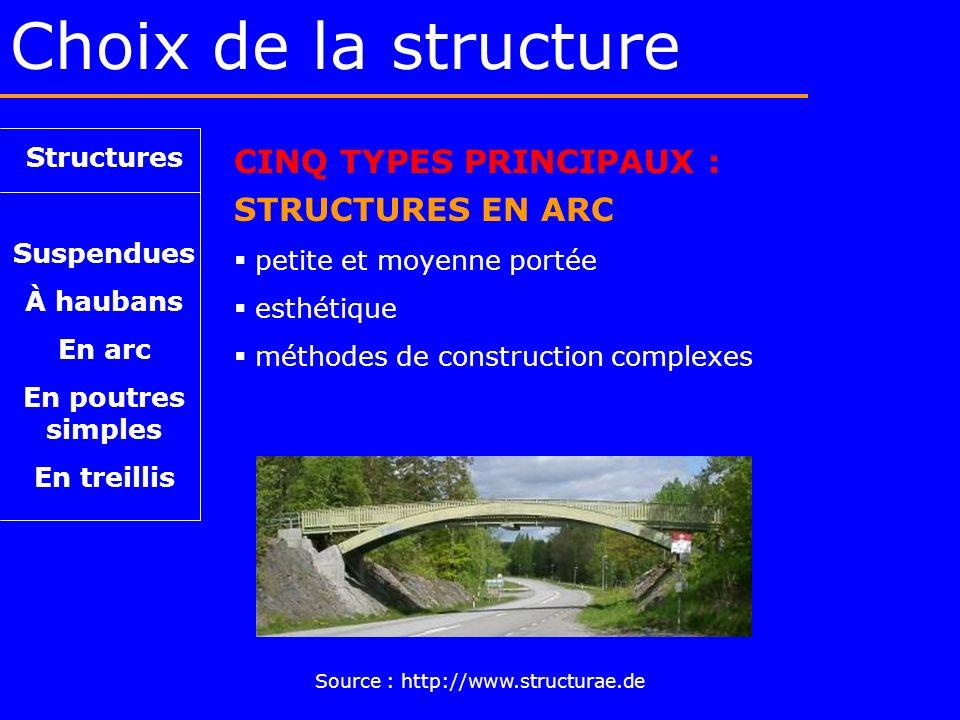 Choix de la structure Structures Suspendues À haubans En arc En poutres simples En treillis CINQ TYPES PRINCIPAUX : STRUCTURES EN ARC petite et moyenn