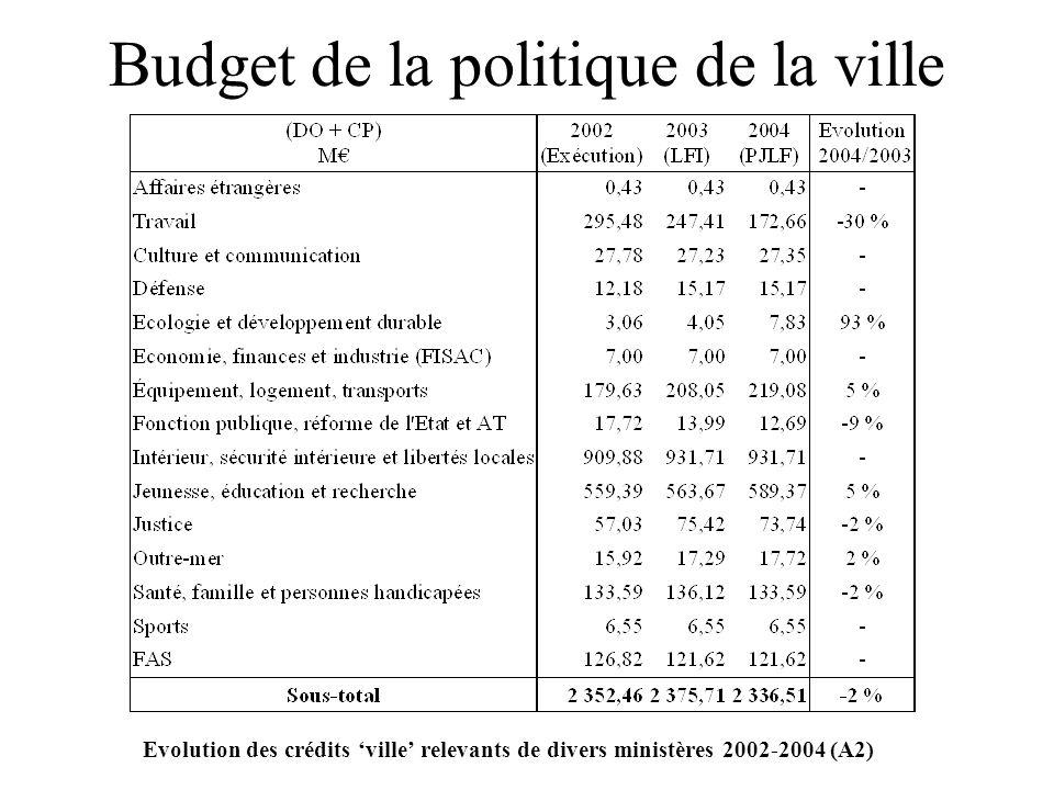 Budget de la politique de la ville Evolution des crédits ville relevants de divers ministères 2002-2004 (A2)