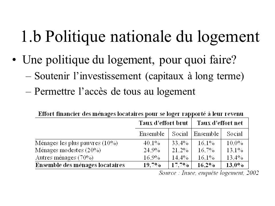 1.b Politique nationale du logement Une politique du logement, pour quoi faire? –Soutenir linvestissement (capitaux à long terme) –Permettre laccès de