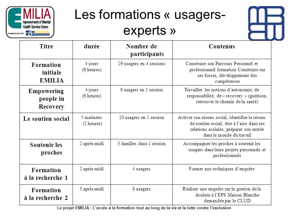 Les formations « usagers- experts » TitreduréeNombre de participants Contenus Formation initiale EMILIA 4 jours (6 heures) 29 usagers en 4 sessionsCon