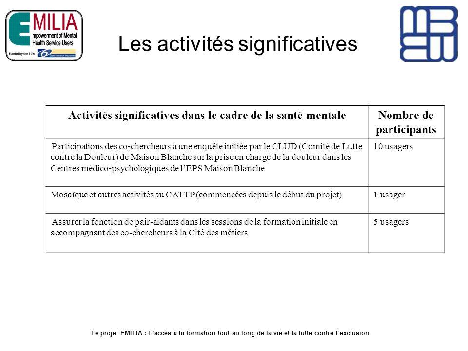 Les activités significatives Activités significatives dans le cadre de la santé mentaleNombre de participants Participations des co-chercheurs à une e