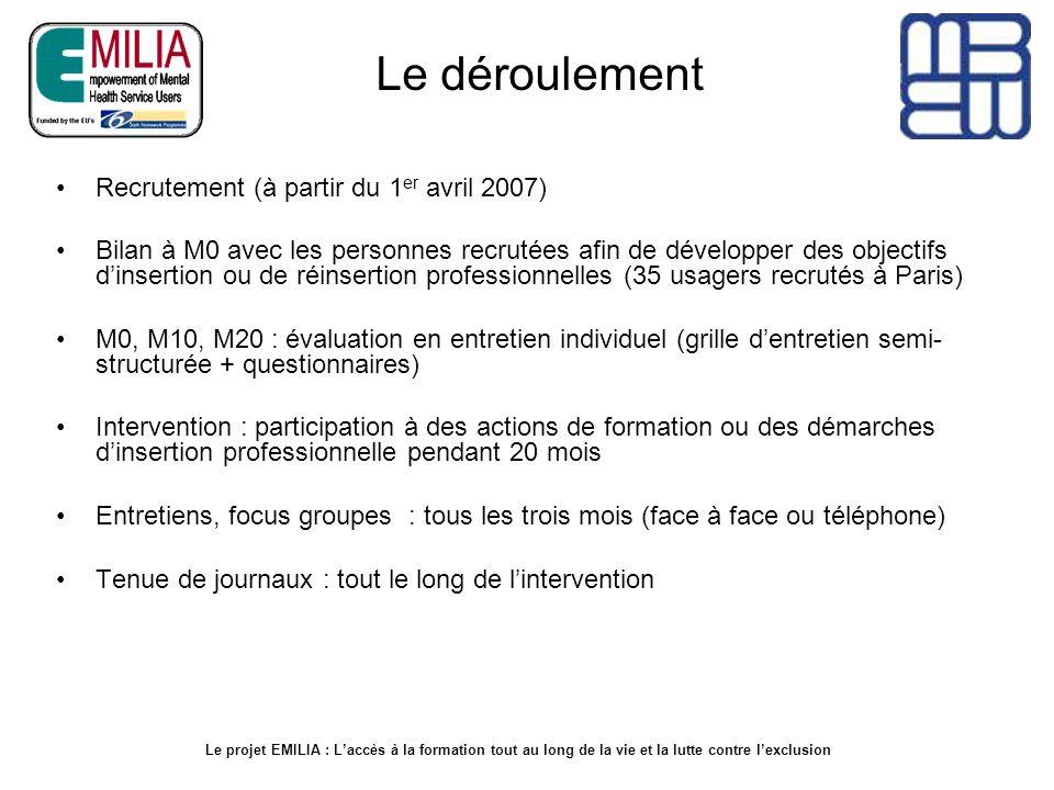 Le déroulement Recrutement (à partir du 1 er avril 2007) Bilan à M0 avec les personnes recrutées afin de développer des objectifs dinsertion ou de réi
