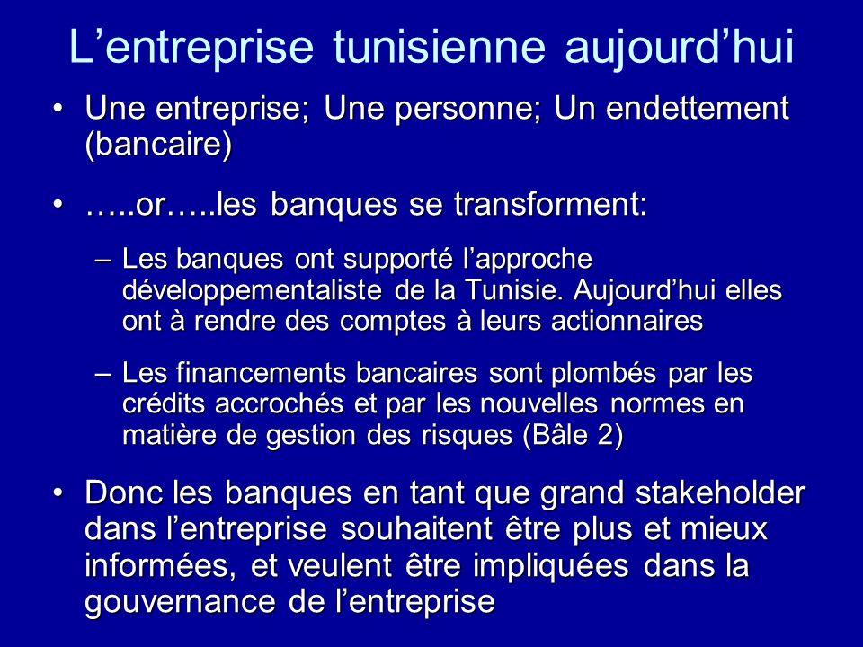 Lentreprise tunisienne aujourdhui Une entreprise; Une personne; Un endettement (bancaire)Une entreprise; Une personne; Un endettement (bancaire) …..or