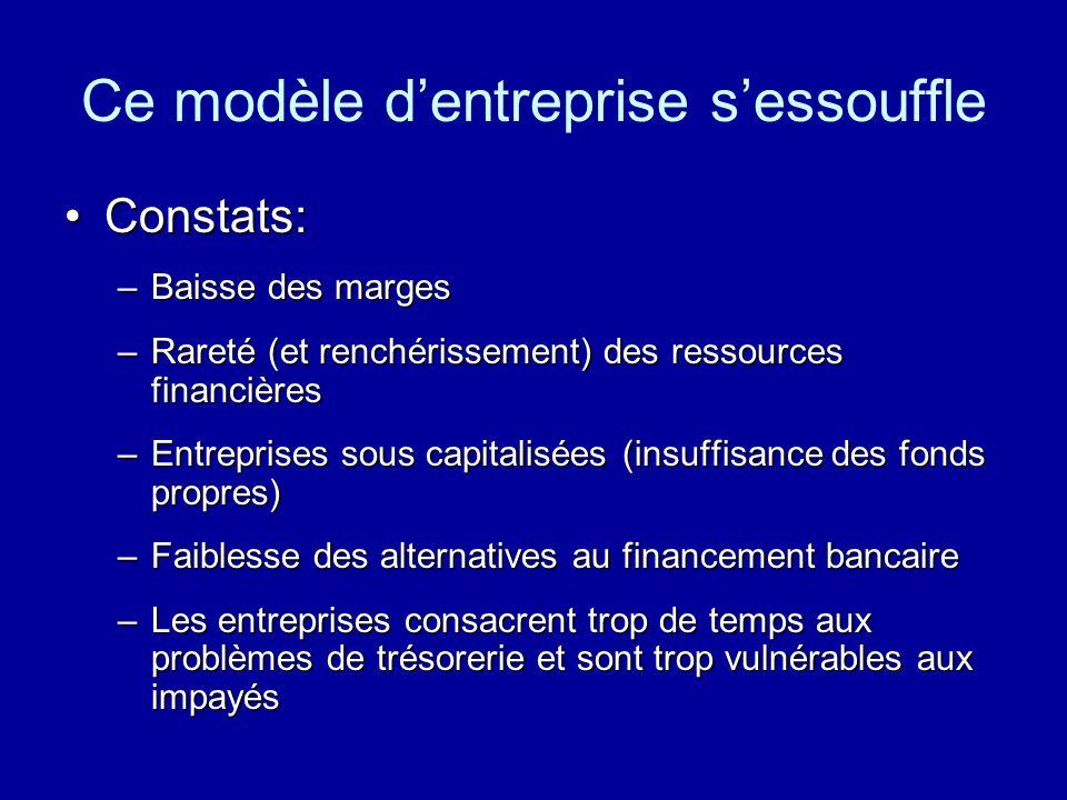 Ce modèle dentreprise sessouffle Constats:Constats: –Baisse des marges –Rareté (et renchérissement) des ressources financières –Entreprises sous capit