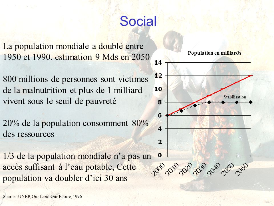 « Le développement durable, mythe ou réalité » - Session Méditerranéenne des Hautes Etudes Stratégiques, 12/06/03 Social La population mondiale a doub