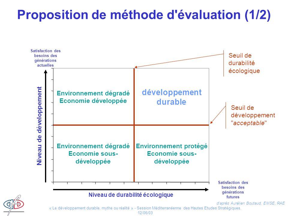 « Le développement durable, mythe ou réalité » - Session Méditerranéenne des Hautes Etudes Stratégiques, 12/06/03 Seuil de durabilité écologique daprè