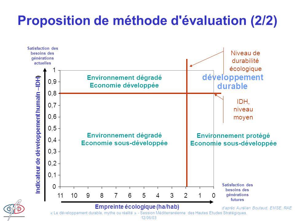 « Le développement durable, mythe ou réalité » - Session Méditerranéenne des Hautes Etudes Stratégiques, 12/06/03 IDH, niveau moyen Environnement dégr