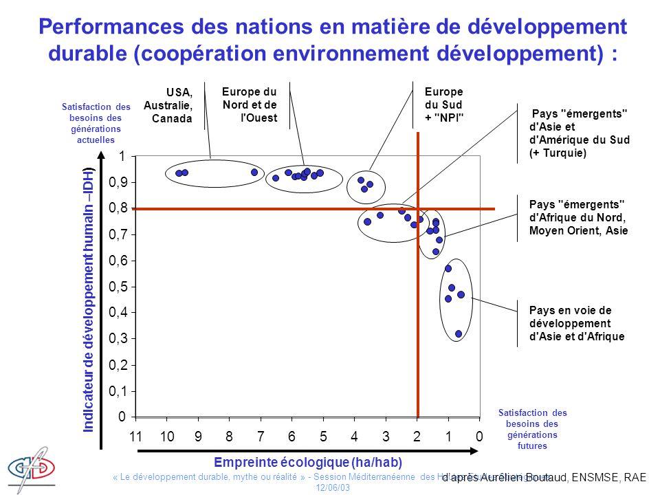« Le développement durable, mythe ou réalité » - Session Méditerranéenne des Hautes Etudes Stratégiques, 12/06/03 USA, Australie, Canada Europe du Nor