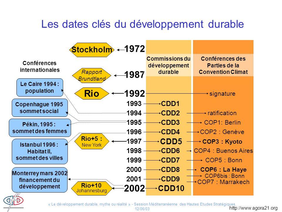 « Le développement durable, mythe ou réalité » - Session Méditerranéenne des Hautes Etudes Stratégiques, 12/06/03 Les dates clés du développement dura