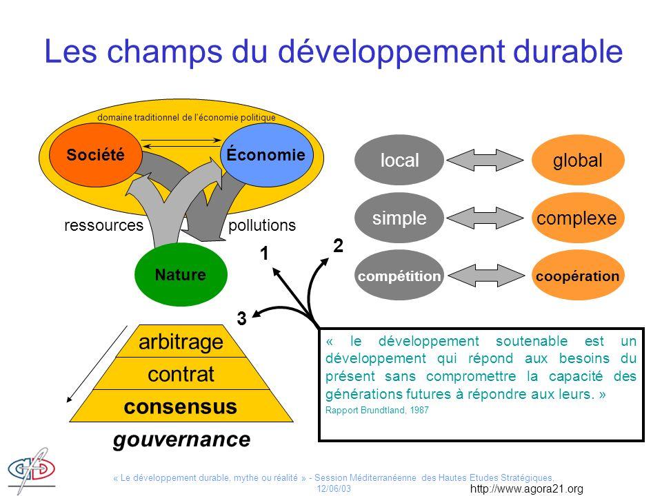 « Le développement durable, mythe ou réalité » - Session Méditerranéenne des Hautes Etudes Stratégiques, 12/06/03 Les champs du développement durable