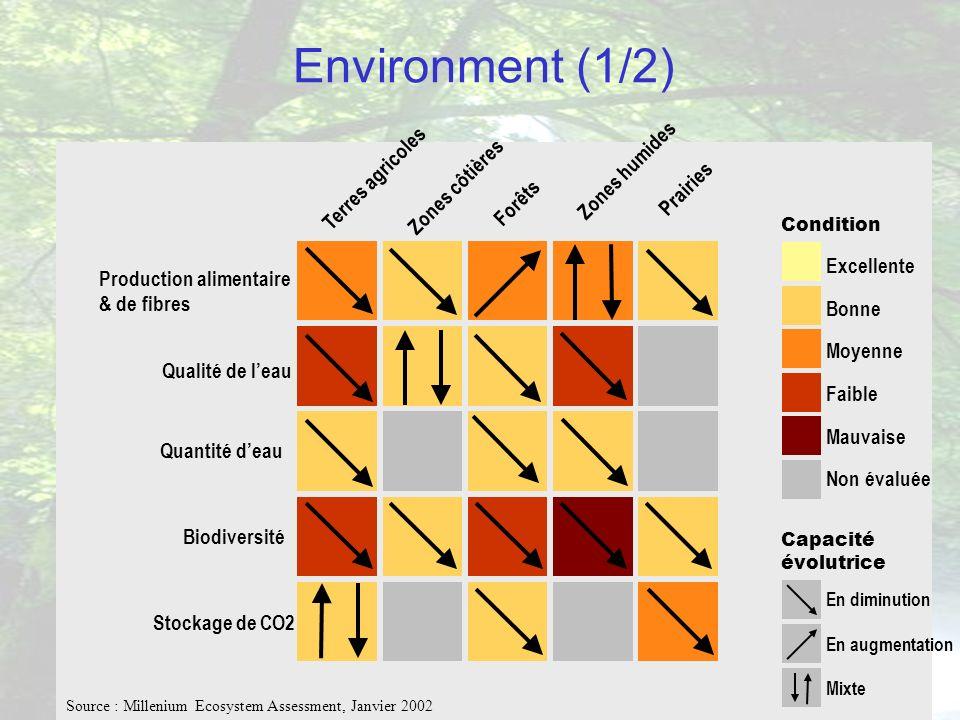 « Le développement durable, mythe ou réalité » - Session Méditerranéenne des Hautes Etudes Stratégiques, 12/06/03 Environment (1/2) Excellente Bonne M