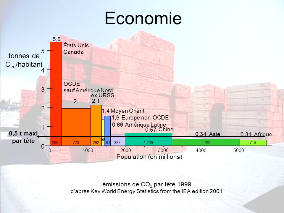 « Le développement durable, mythe ou réalité » - Session Méditerranéenne des Hautes Etudes Stratégiques, 12/06/03 IDH, niveau moyen Environnement dégradé Economie développée Environnement dégradé Economie sous-développée Environnement protégé Economie sous-développée développement durable 012345678910 Empreinte écologique (ha/hab) Satisfaction des besoins des générations futures 0 0,1 0,2 0,3 0,4 0,5 0,6 0,7 0,8 0,9 1 11 Indicateur de développement humain –IDH) Satisfaction des besoins des générations actuelles Proposition de méthode d évaluation (2/2) Niveau de durabilité écologique daprès Aurélien Boutaud, EMSE, RAE