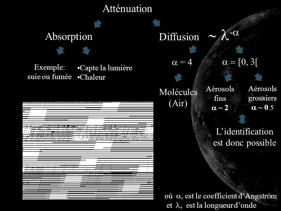 Atténuation Diffusion - Absorption = 4 où, est le coefficient dAngström et est la longueur donde Aérosols grossiers ~ 0.5 Aérosols fins ~ 2 Lidentific