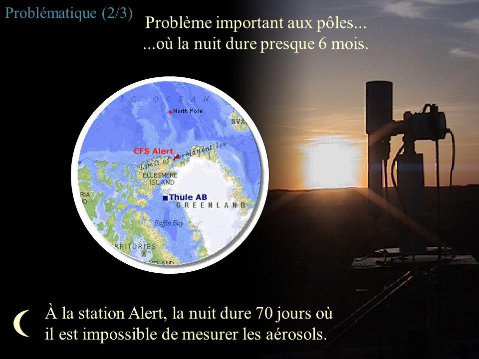 Problème important aux pôles......où la nuit dure presque 6 mois. À la station Alert, la nuit dure 70 jours où il est impossible de mesurer les aéroso