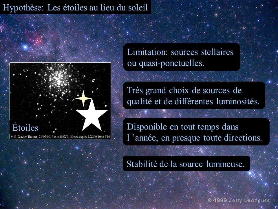 Hypothèse: Les étoiles au lieu du soleil Étoiles Limitation: sources stellaires ou quasi-ponctuelles. Très grand choix de sources de qualité et de dif